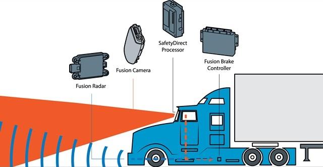 Bendix's Wingman Fusion collision mitigation system. Image: Bendix