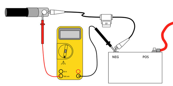 Testing for parasitic loads: A multi-meter is connected to a battery and to the vehicle wiring....