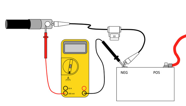 Testing for parasitic loads: A multi-meter is connected to a battery and to the vehicle wiring. There is an inline fuse along the negative cable that is used to prevent current from the electrical system from blowing the multi-meter fuse.