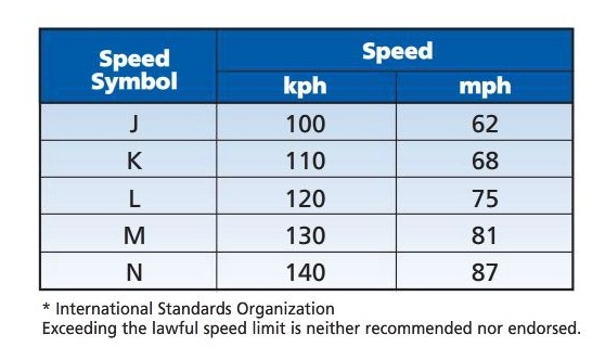 The ISO Speed index translated. Most North American tires would have an 'L' rating.