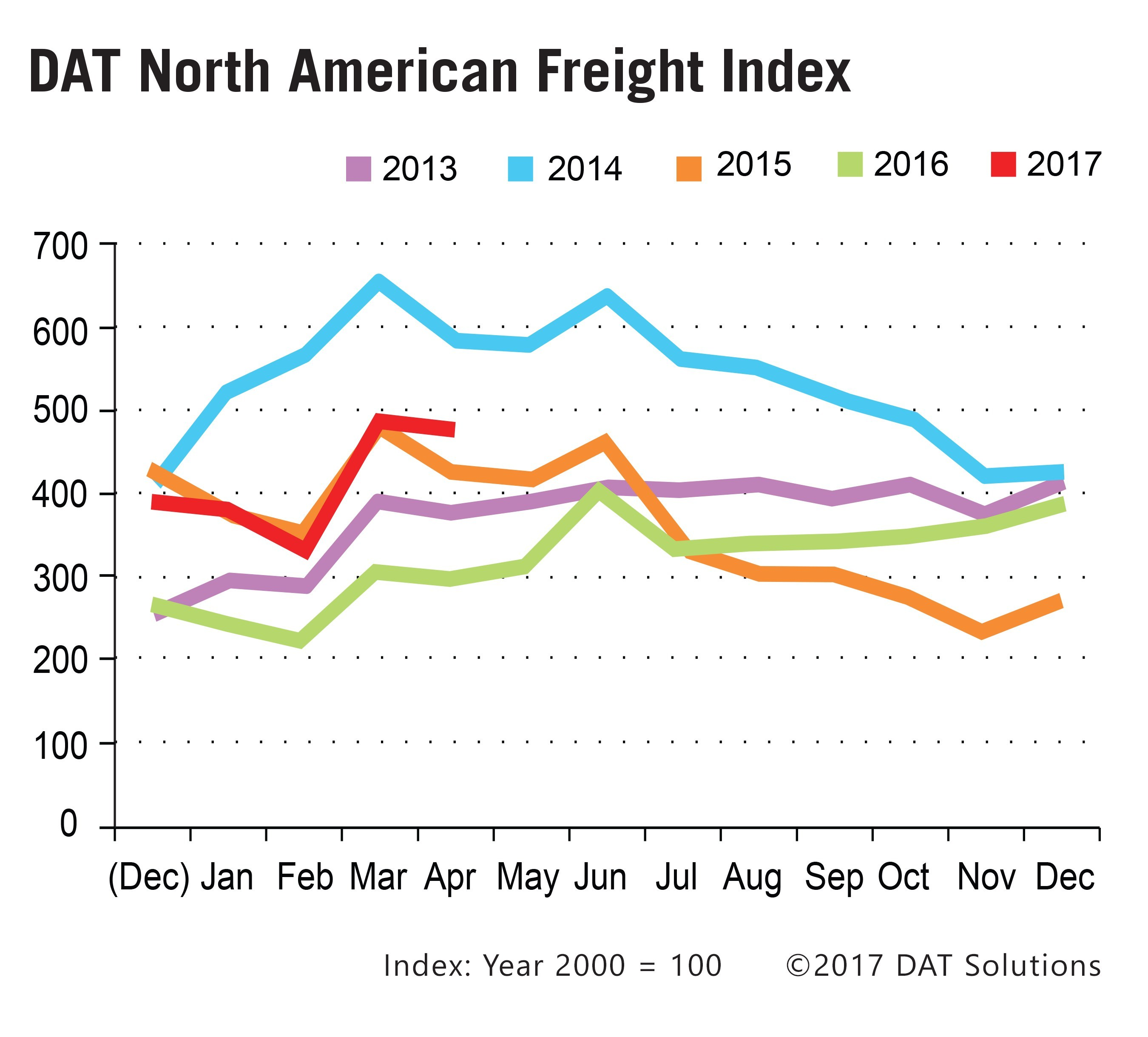 Spot Freight Rates Higher Than Expected as Truckload Volume Dips