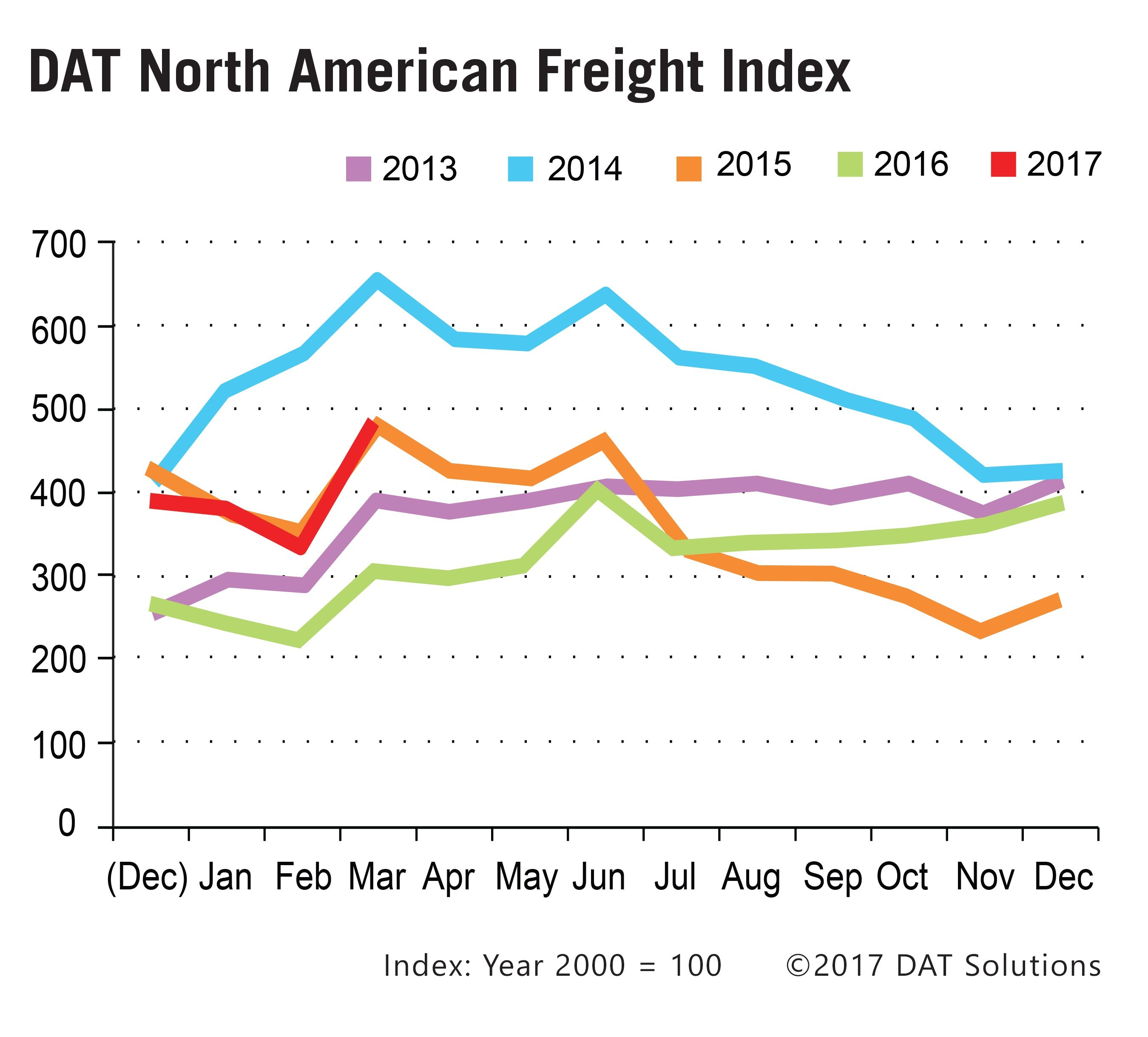 Monthly Spot Truckload Freight Index Jumps 47%