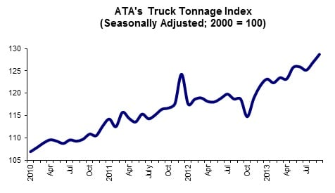 Truck Tonnage Jumps Again in September