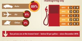Thanksgiving Travel Expected to be Highest Since 2007