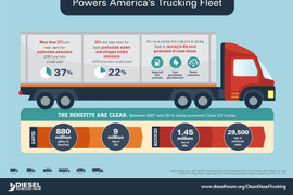 Clean Diesel Truck Share Tops 37 Percent