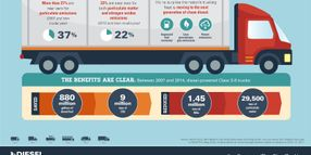 Clean Diesel Truck Share Tops 37 Percent
