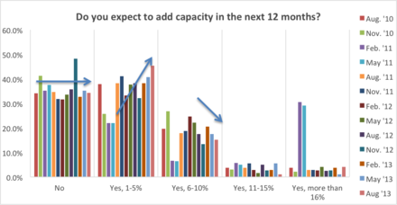 Capacity Additions Remain Conservative