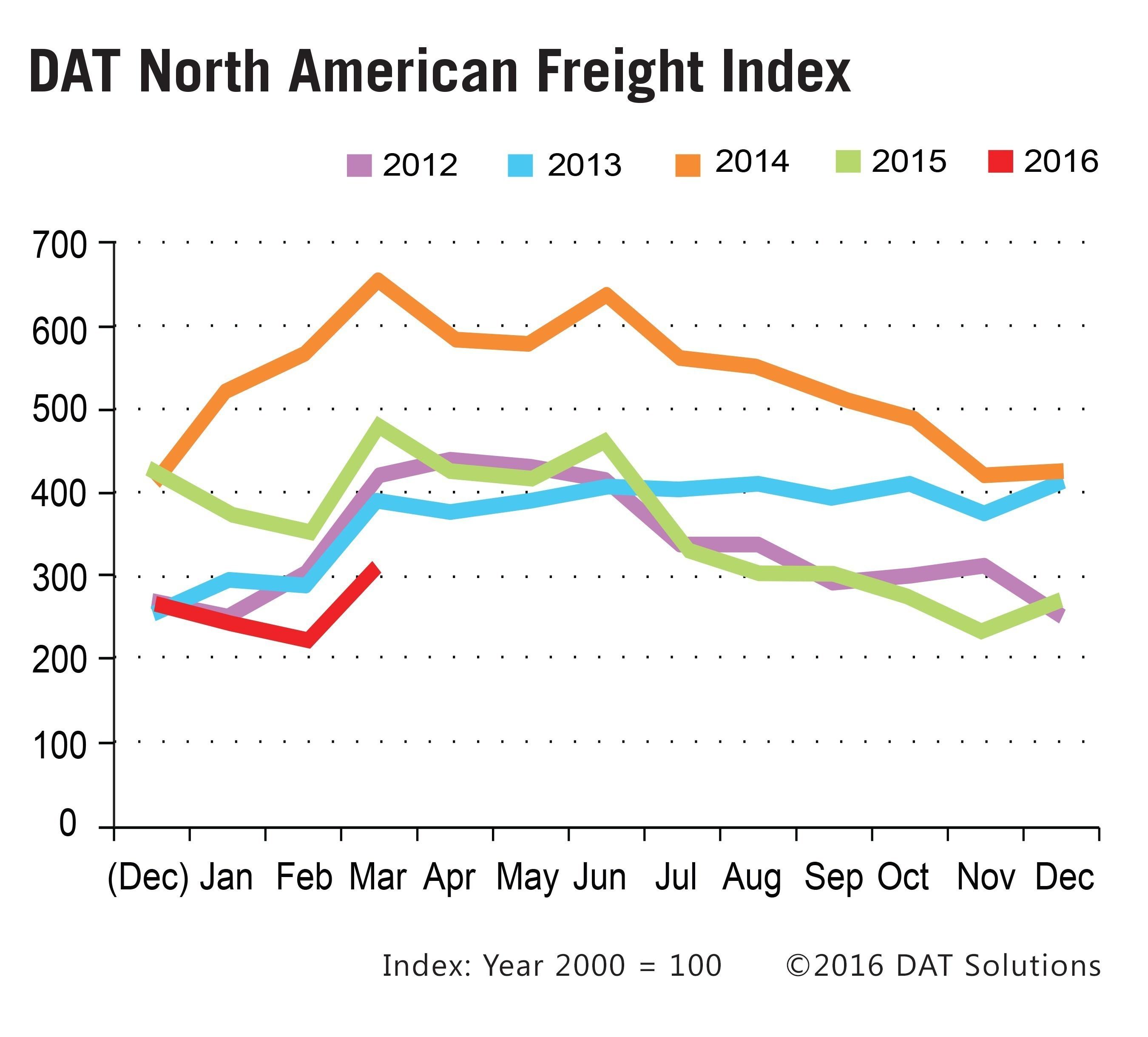 Spot Freight Market Measure Remains Low Despite Improvement