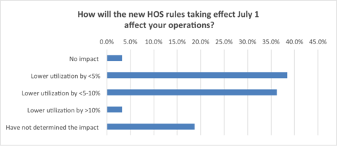 Tightening of Capacity Coming from New HOS