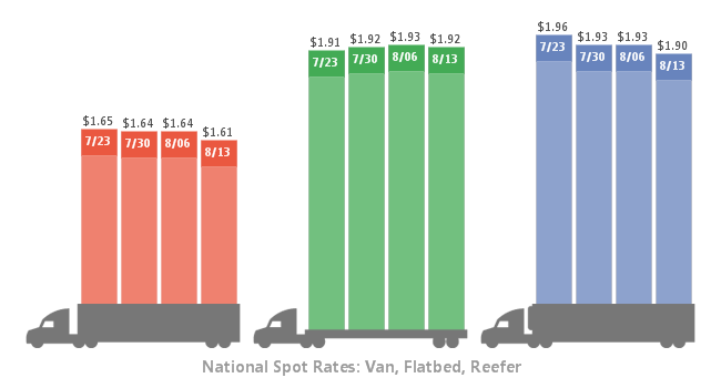 Less Freight, More Trucks Push Spot Truckload Rates Lower