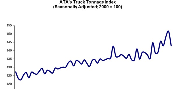December Truck Tonnage Index Source: ATA