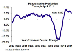 Manufacturing and Housing Slide in April, Total Production Unchanged