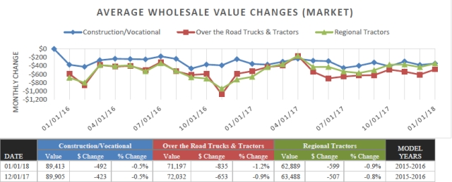 Pickups Perform Well in Resale Market