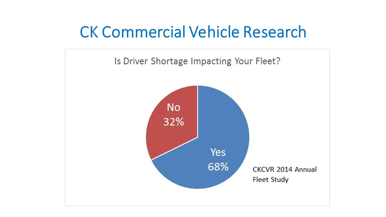 Driver Shortage Top Challenge for Heavy-Duty Fleets