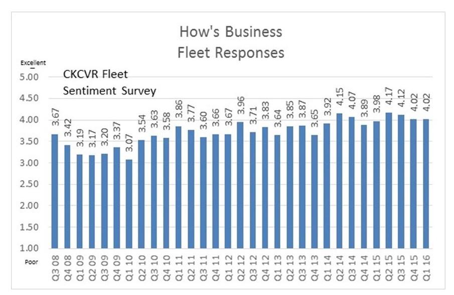 Survey: Fleets Report Good Environment Entering 2016