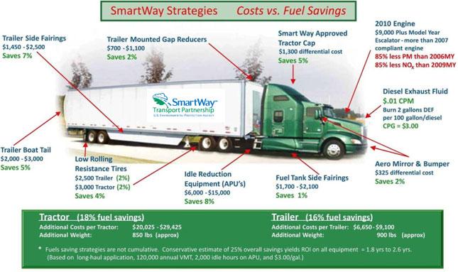 Truck Emissions Nonprofit Cascade Sierra Solutions Closes Up
