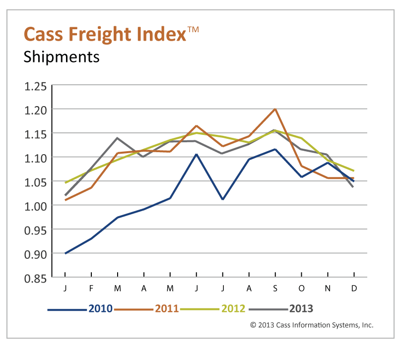 Freight Shipments Fall in December, 2014 Projected to be Better Than Last Year