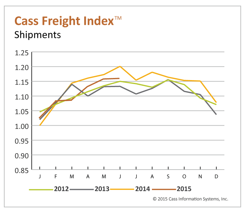 Freight Shipment, Expenditure Levels Mixed