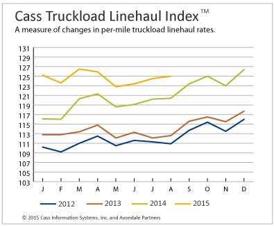 Truckload Linehaul Rates Improving; Intermodal Rebounds