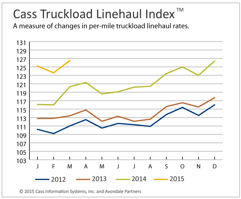 Cass Truckload Index Hits Record High, Intermodal Index Mixed