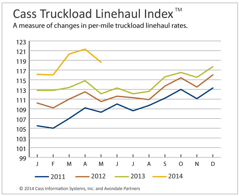 Truckload Linehaul, Intermodal Costs Higher Than a Year Ago
