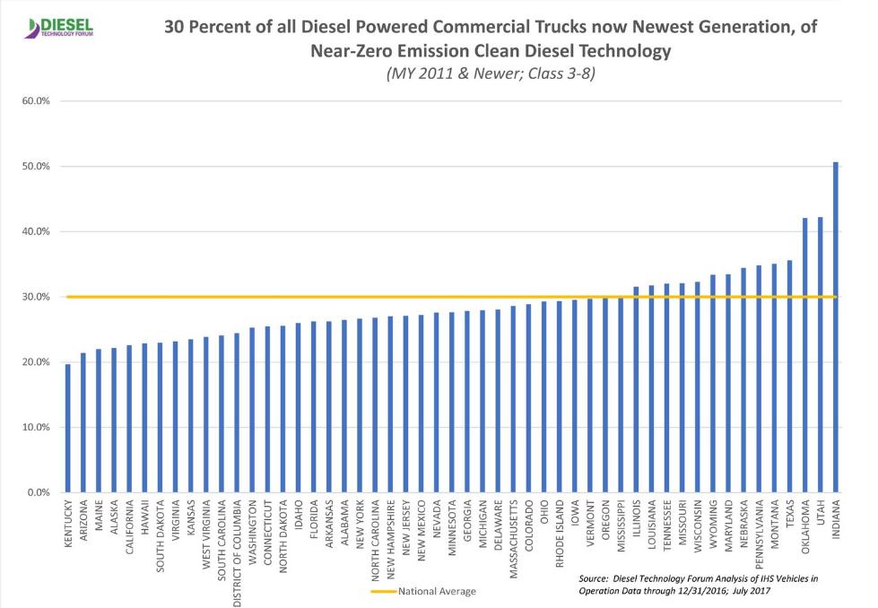 Clean Diesel Trucks Make up 30% of Commercial Vehicles in U.S.