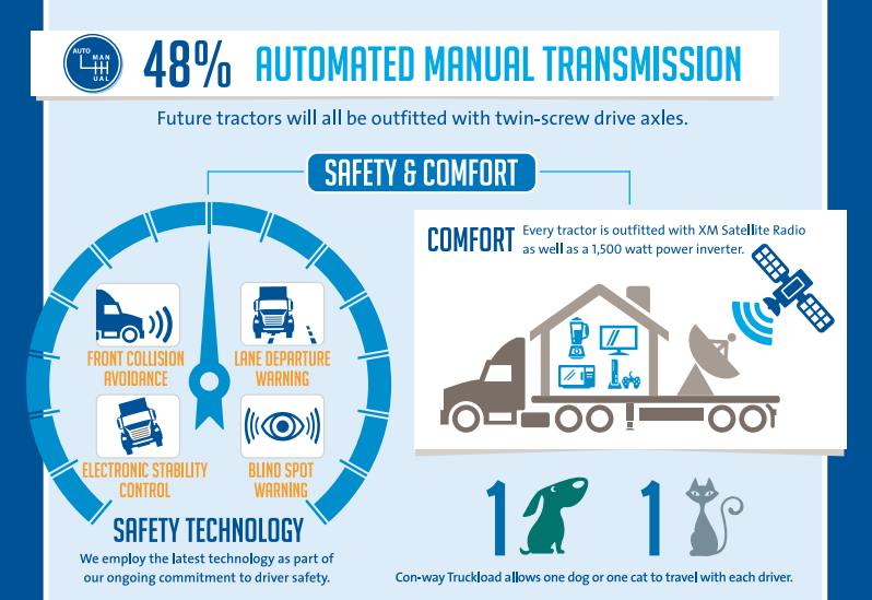 Big Con-way Truckload Order Features Automated Transmissions