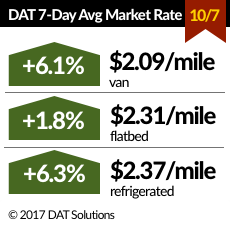 Spot Freight Rates for Vans, Reefers Rise Sharply