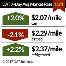 Spot Truckload Market Volume Jumps, Rates Move Higher
