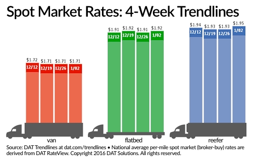 Spot Freight Rates Up from Last Week, Way Down from Year Ago