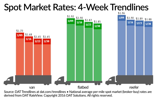Spot Freight Rates Fail to Follow Surge in Freight