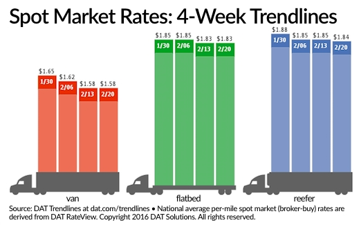 DAT: Spot Truckload Rates Steady, Poised for Spring Thaw