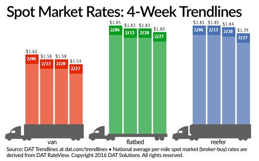 Spot Freight Rates Continue Decline Despite More Loads