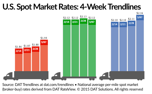 Rates for Vans, Reefers Gain Momentum on Spot Freight Market