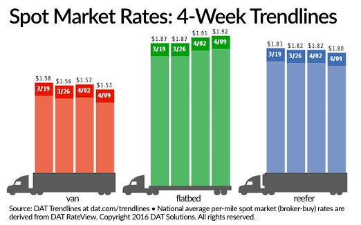 Spot Truckload Freight Rates Give Back Most of Recent Gains