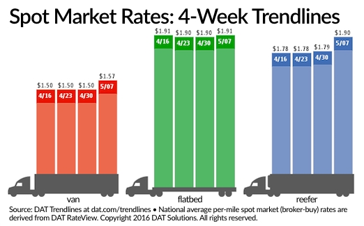 Spot Truckload Freight Rates, Volume Jump Over Past Week
