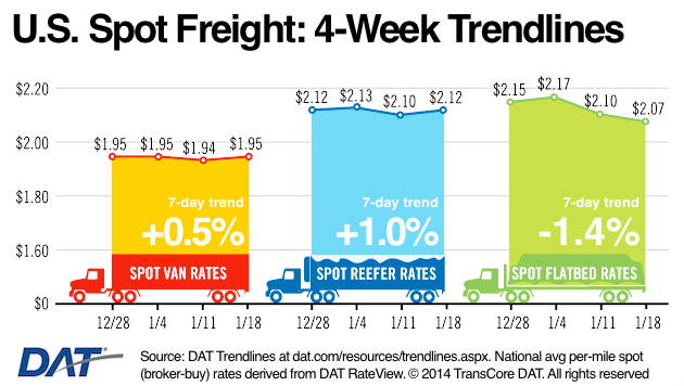 Spot Freight Rates Gain in Two Out of Three Major Catagories