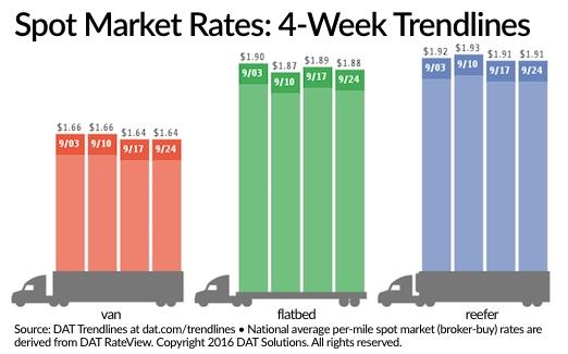 Hanjin Woes Boost West Coast Spot Market Truck Freight, Rates