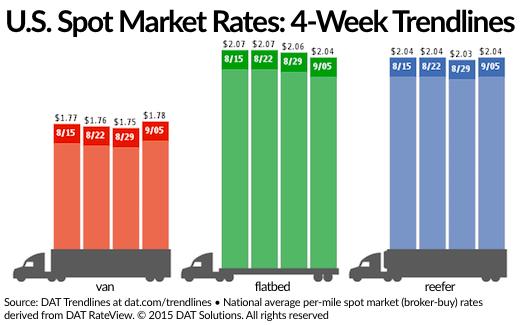 Spot Van, Refrigerated Rates Rebound Slightly