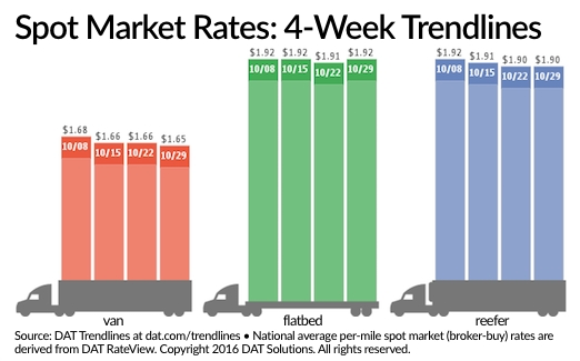Spot Market Load Availability Falls as Rates Barely Move