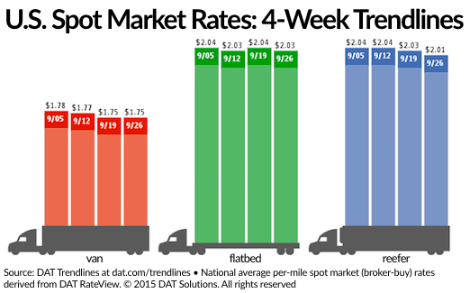 Spot Market Freight Rates Remain Stuck