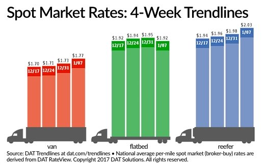 Spot Truckload Freight Market Sees Weekly, Monthly Gains