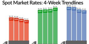 Spot Van, Reefer Rates Fall While Flatbeds Keep Climbing