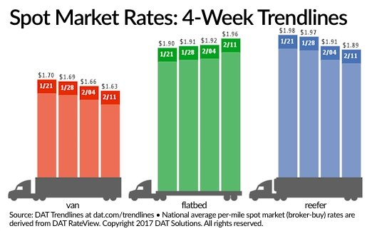 Spot Van, Reefer Rates Fall While Flatbeds Keep Climbing