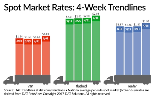 Spot Truckload Freight Rates Heat Up Despite Less Freight