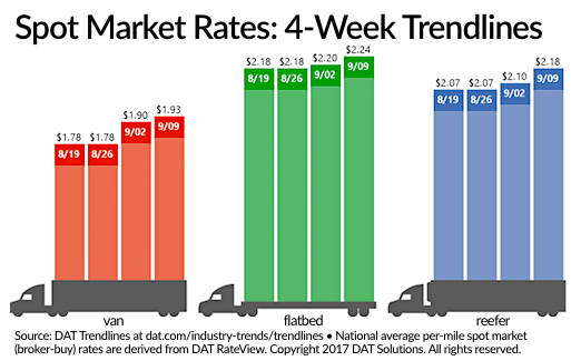 Spot Truckload Rates Jump in Wake of Hurricanes