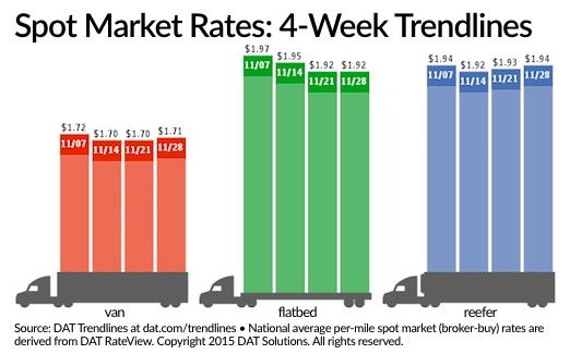 Spot Market Van, Reefer Rates Perk Up