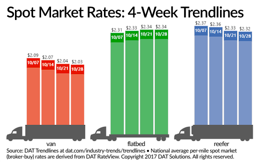 Spot Truckload Freight Rates Slip But Stay High