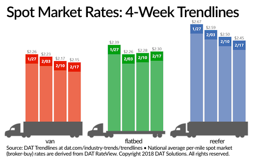 Spot Market Van, Reefer Rates Cool as Flatbeds Rise Again