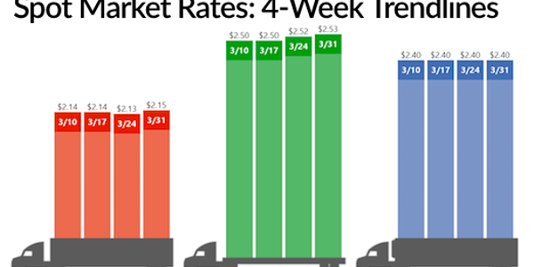 Spot Truckload Capacity Tightens, Shipper Demand Jumps